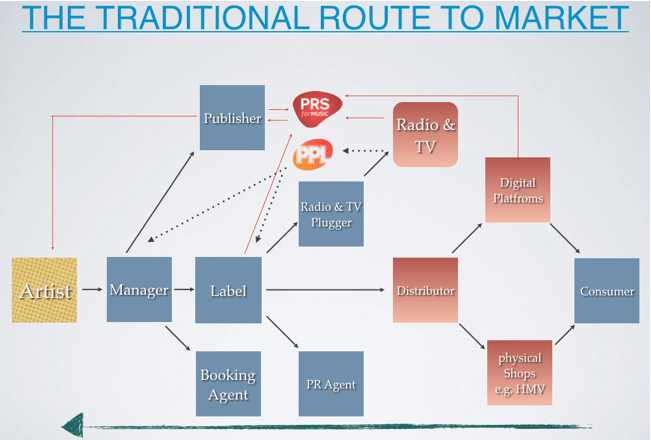 Traditional Route to Market