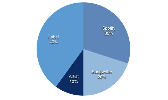 Revenue share chart 1