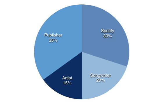 Revenue share chart 2